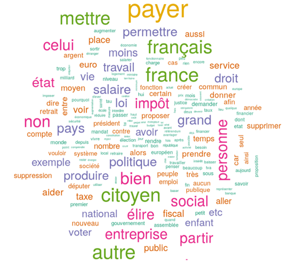A lemmatised word cloud is easier to read (if you speak French).