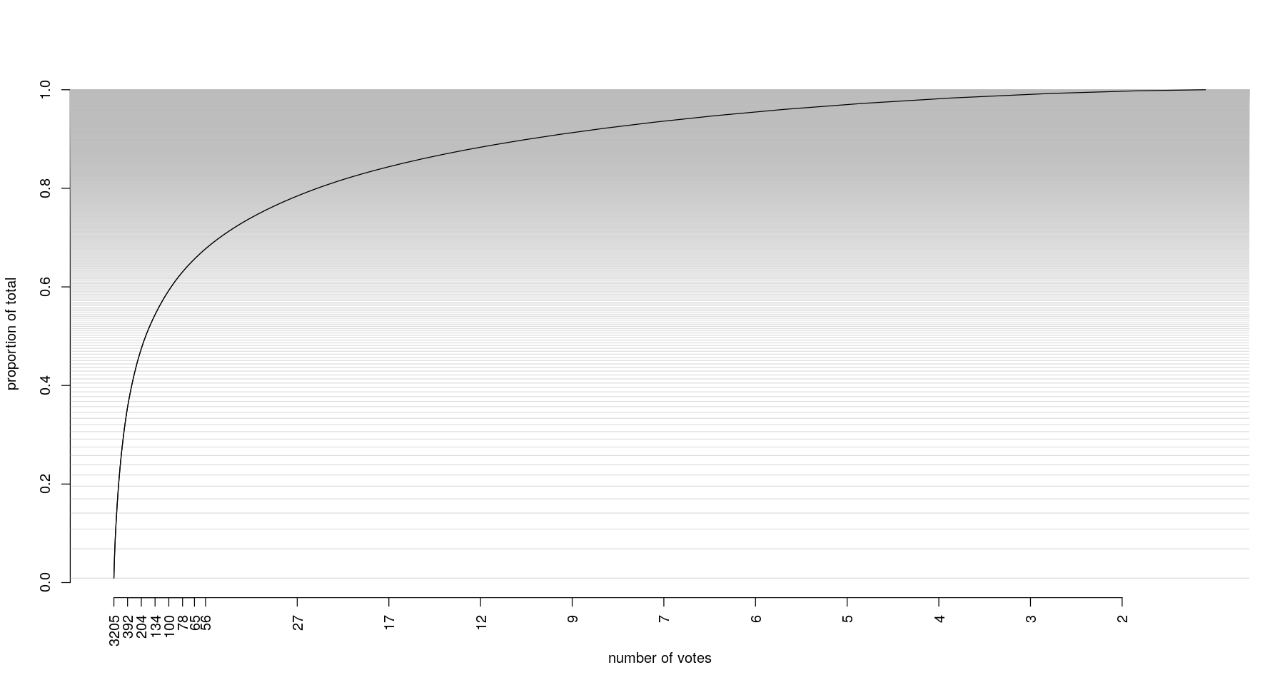 Cumulative proportion of all votes, by sorted number of votes, with number of votes on x axis.Horizontal lines represent 10 proposal increments.