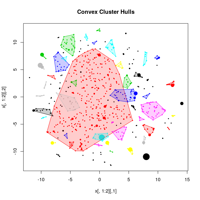 Good clustering at the edges, one massive cluster at the centre.