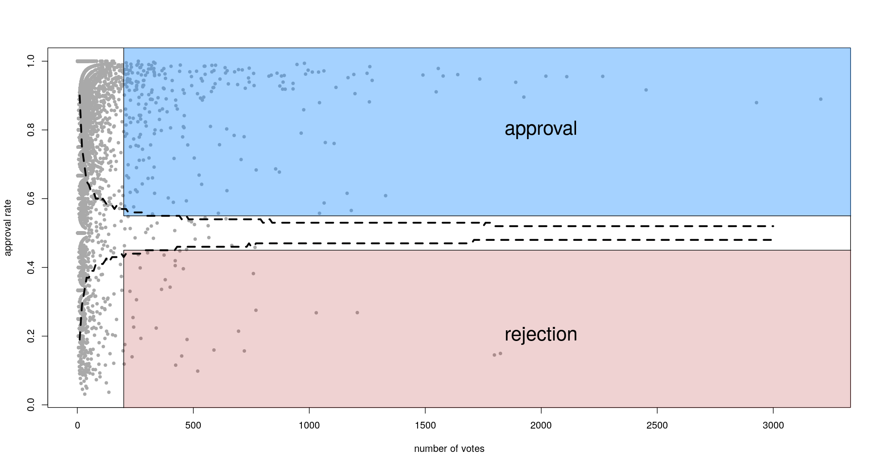 For most proposals, there is enough statistical power to determine approval or rejection. Dashed lines represent significance in a one-sided proportion test vs 50%.