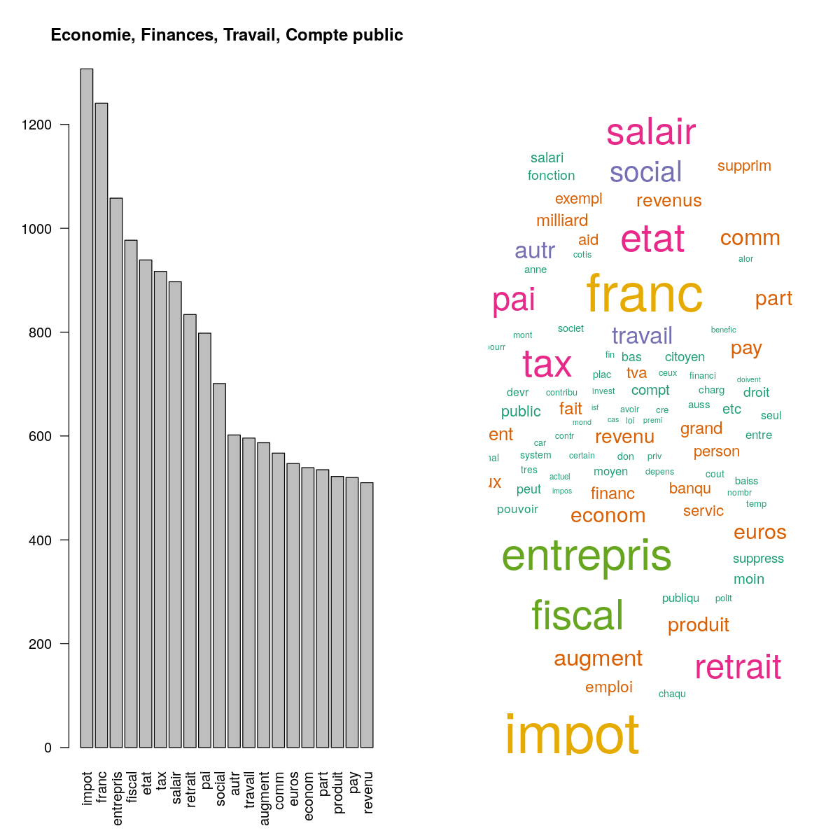 Exemple of a stemmed word cloud and frequency histogram.